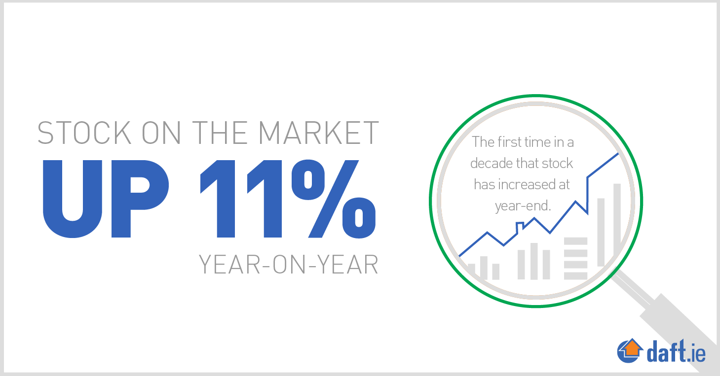 The first time in a decade that stock has increased at year-end