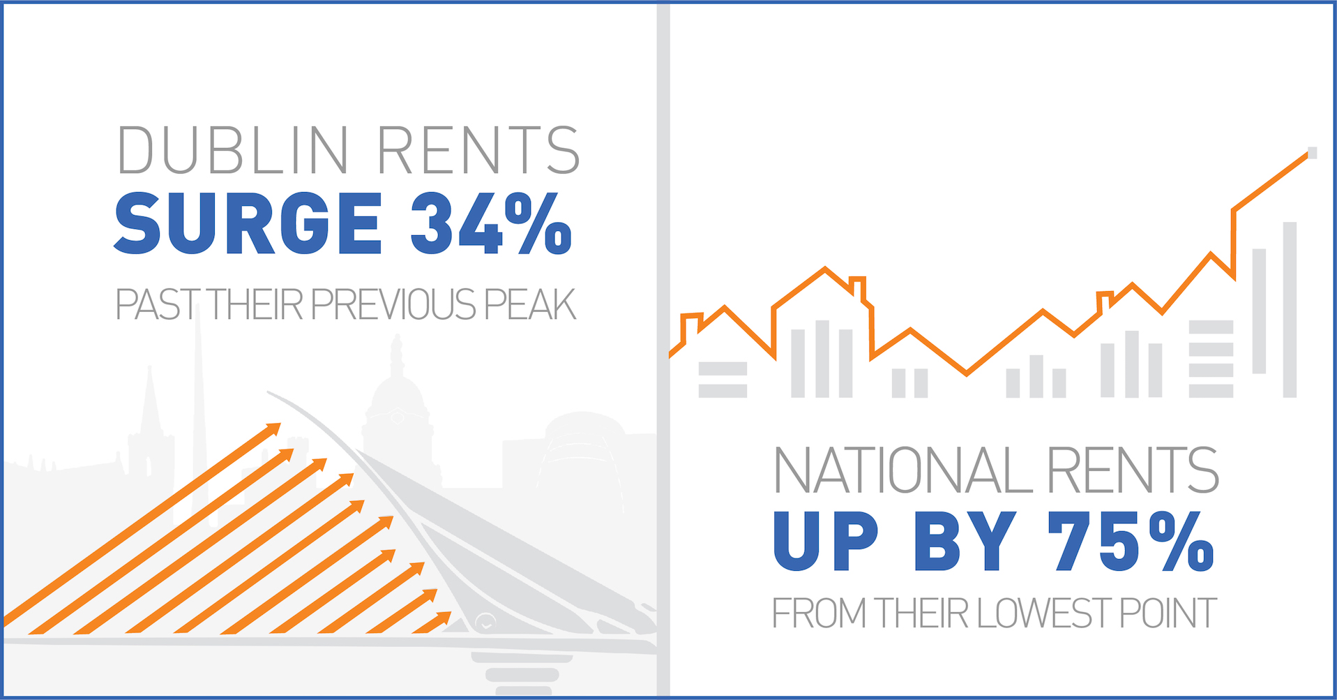 Dublin and National rents surging upwards