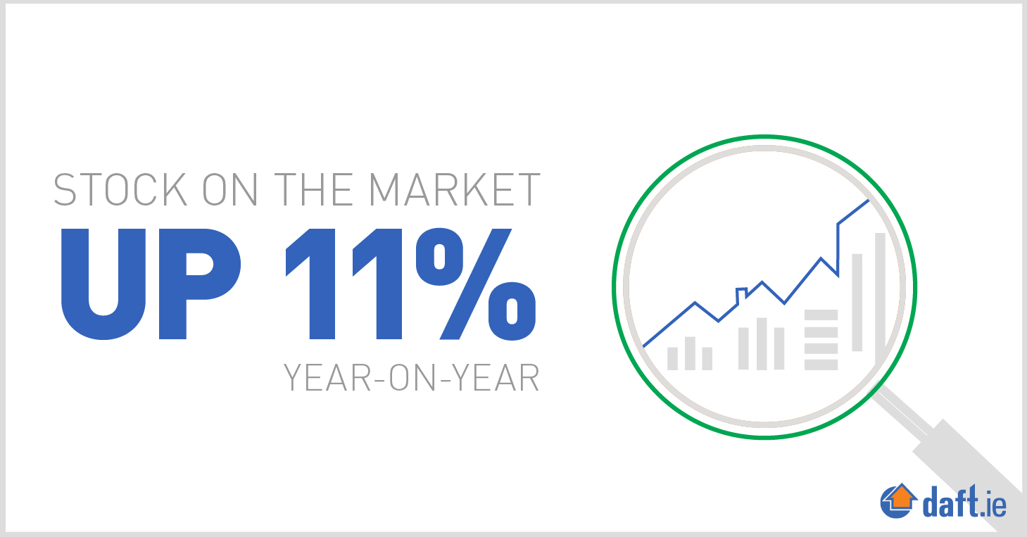 Stock on the market up 11 per cent year-on-year