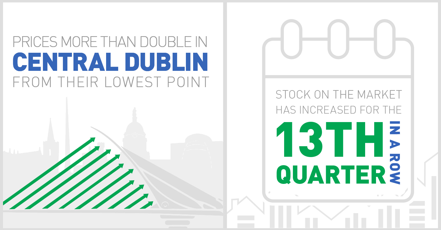Prices in Central Dublin and stock on the market