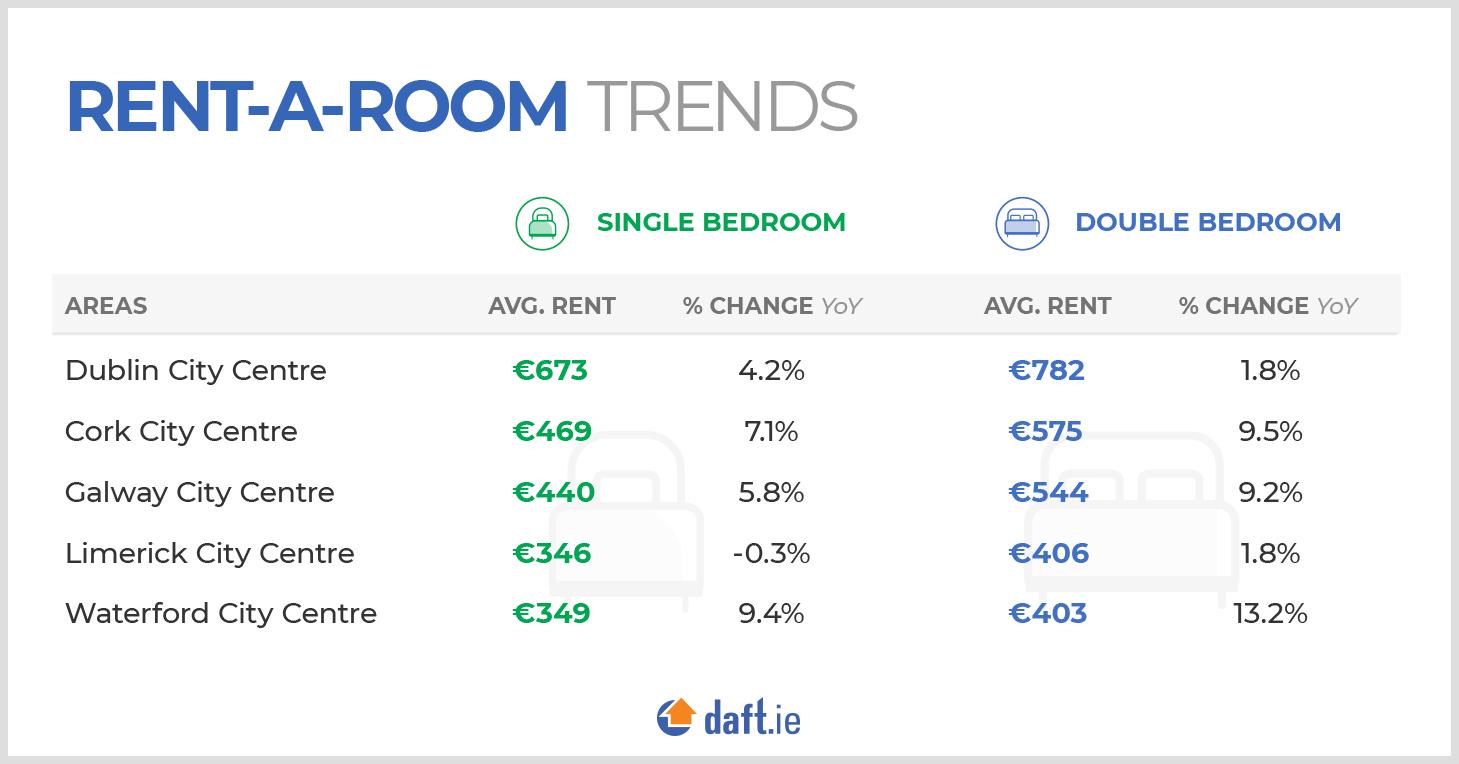 Rent-a-room trends