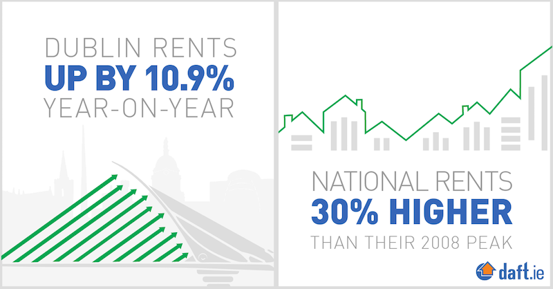 Dublin Rents up by 10% year on year