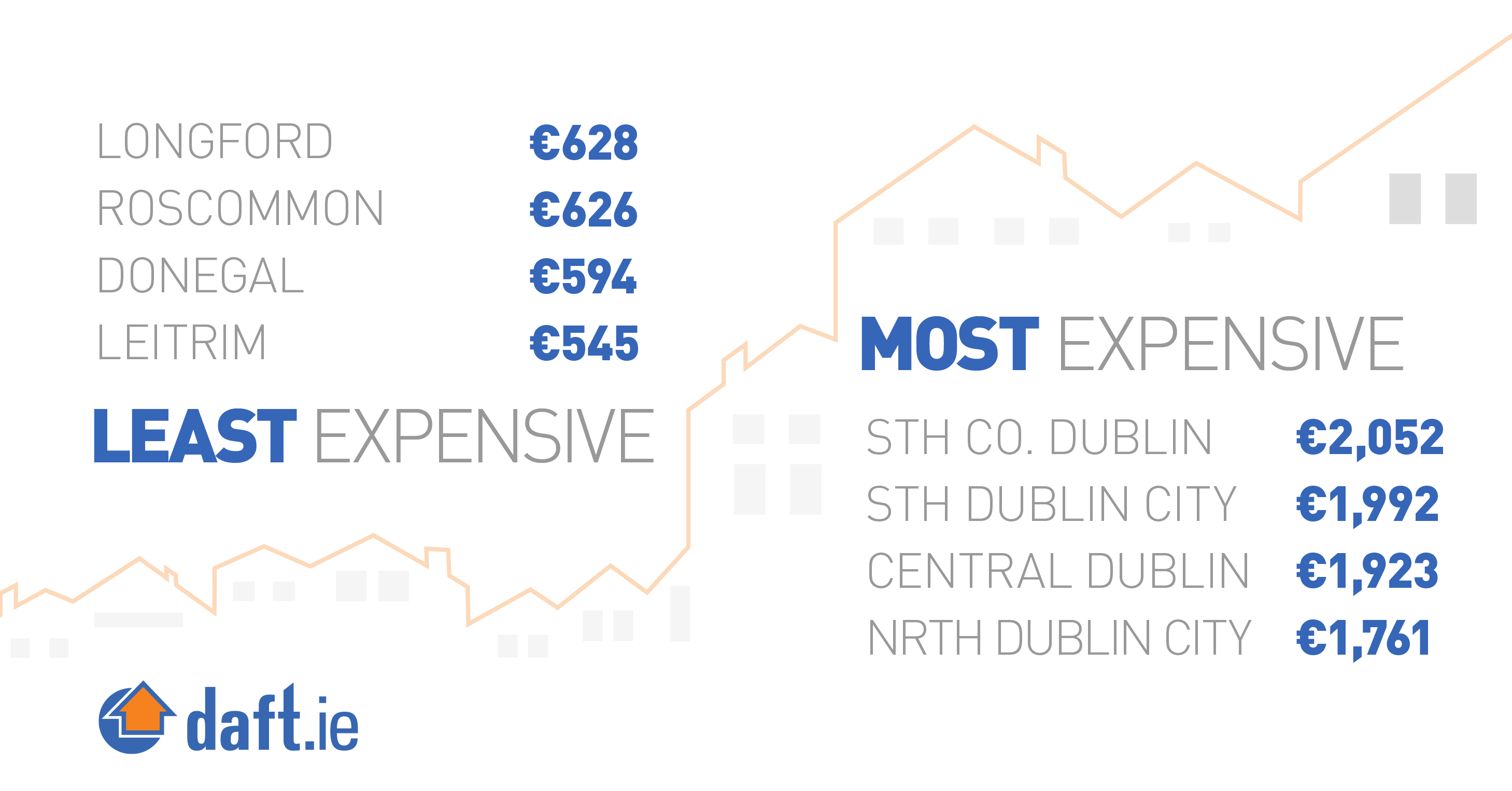 Least Expensive and Most Expensive Areas