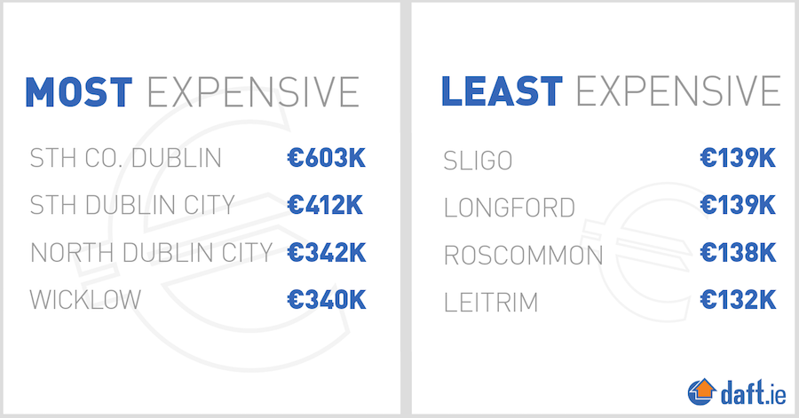 Dublin still the most expensive