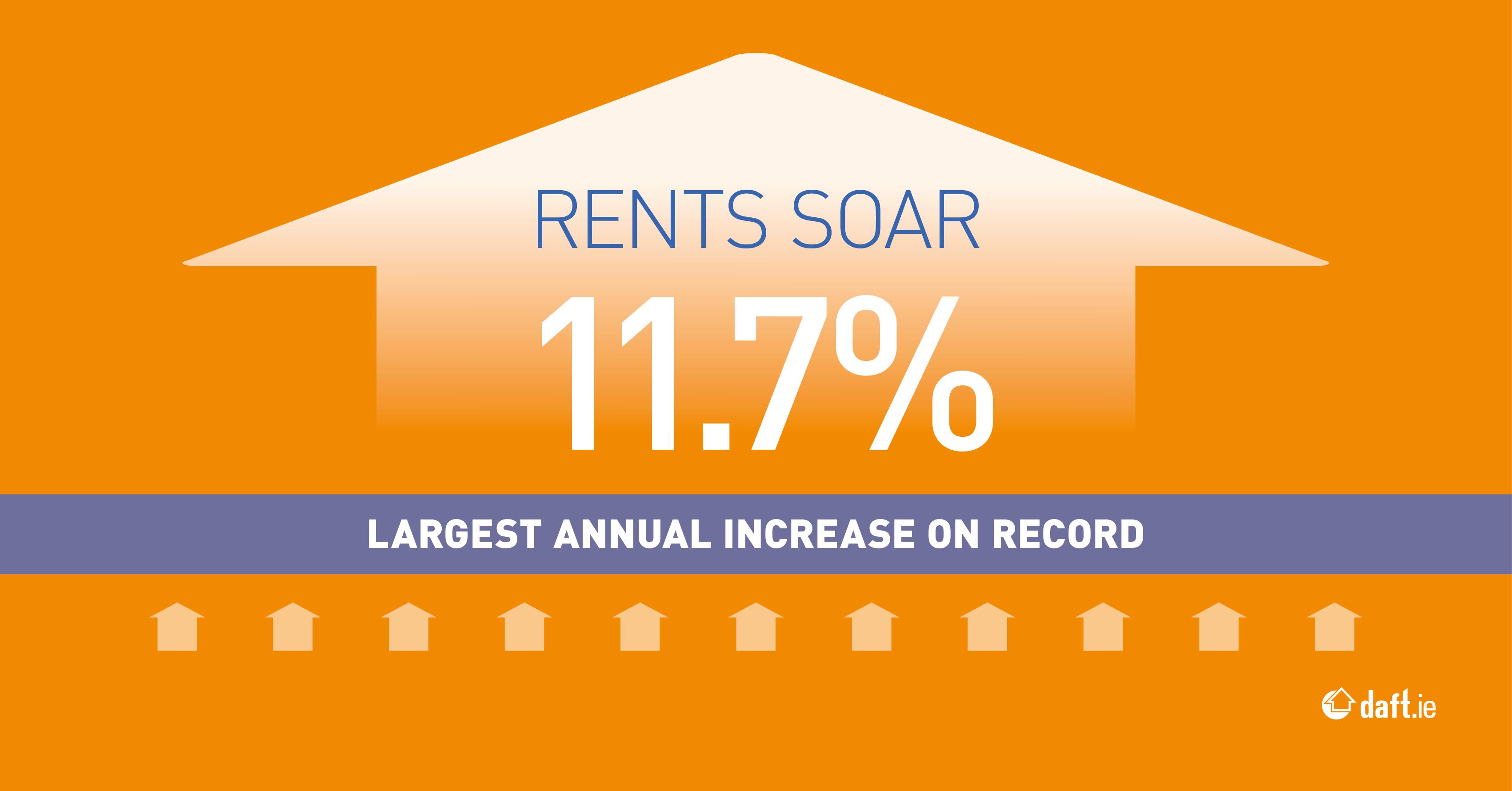 Rent Trends