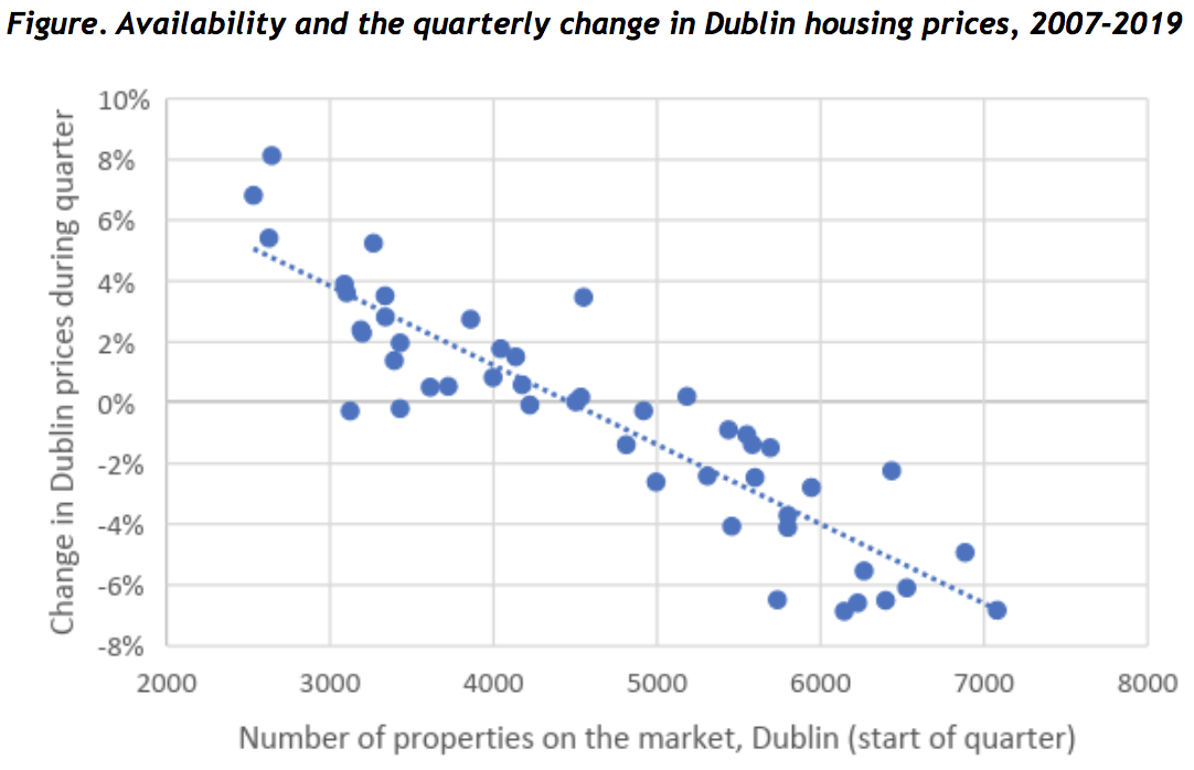 Availability and the quarterly change in Dublin housing prices, 2007-2019