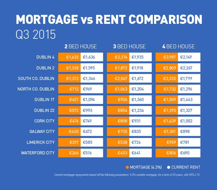 Mortgage VS Rent