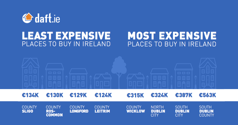 The least and most expensive places in Ireland.
