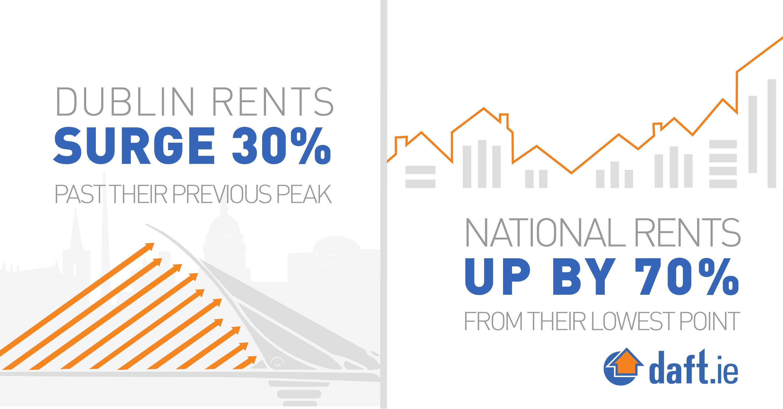 Dublin Rents, Surge 30% Past their Previous Peak
