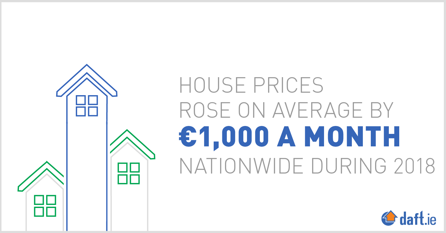 House prices rose on average by 1000 euro a month nationwide during 2018