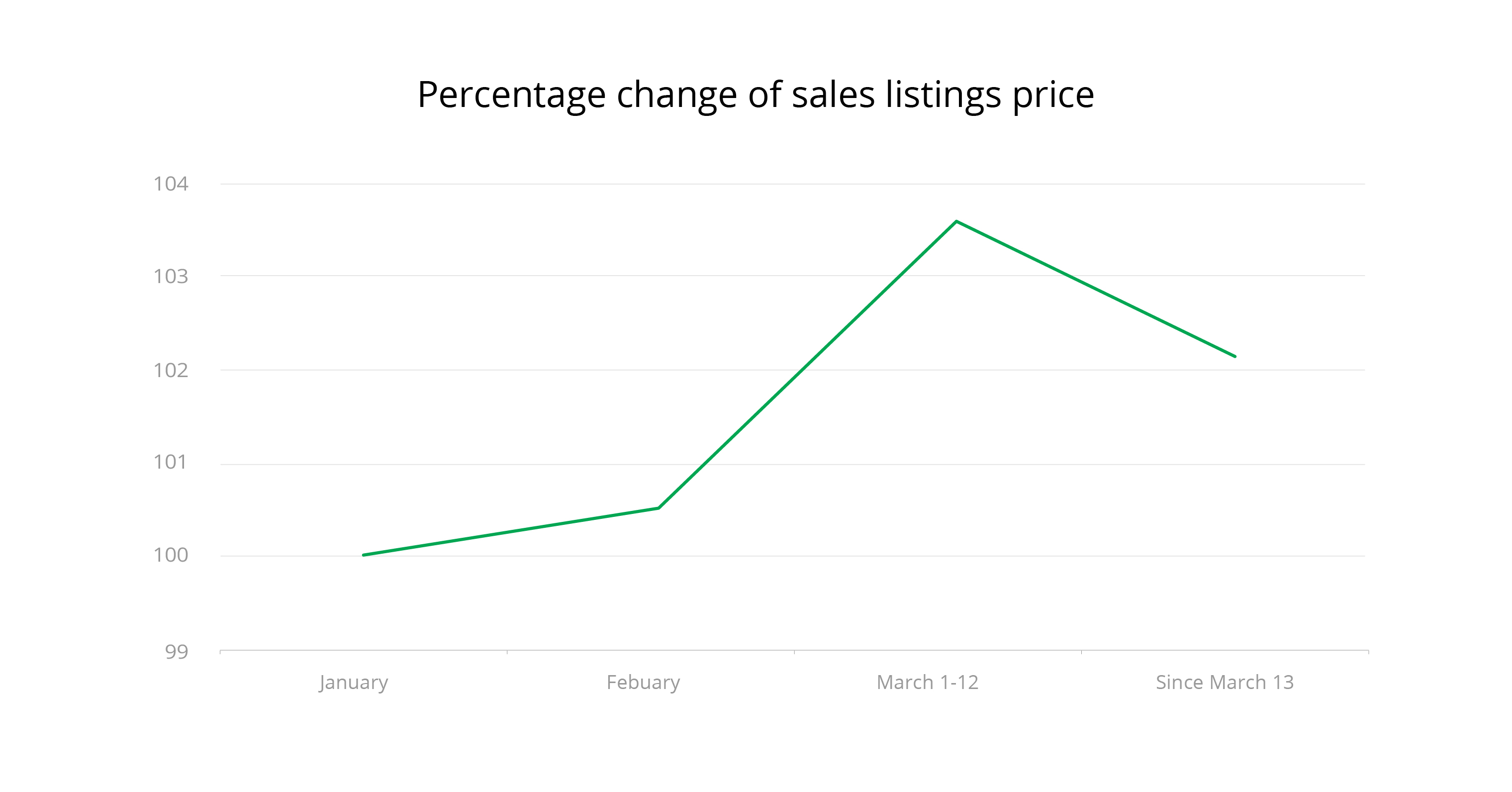Percentage change of sale listings price