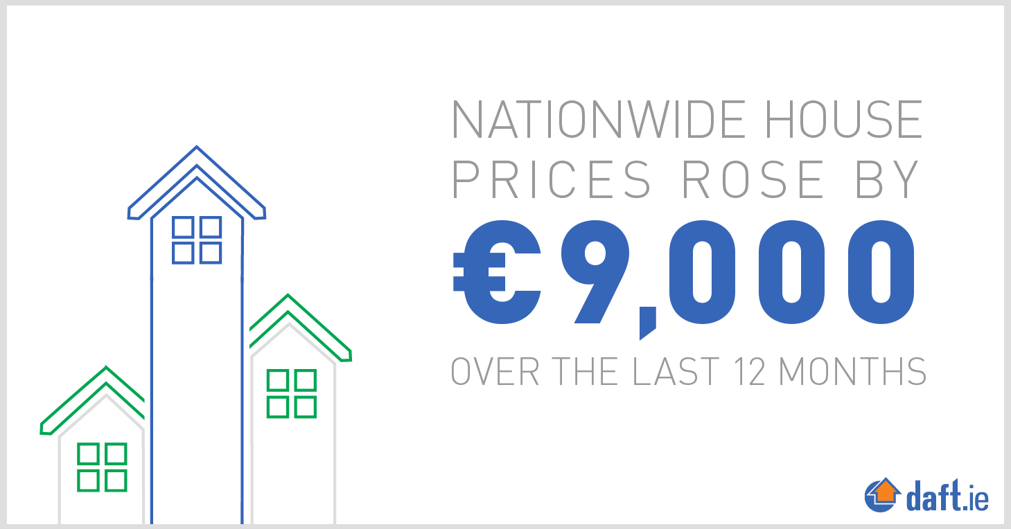 Nationwide house prices rose by €9,000 over the last 12 months