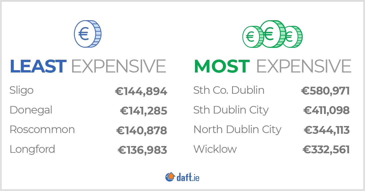 Least and most expensive counties