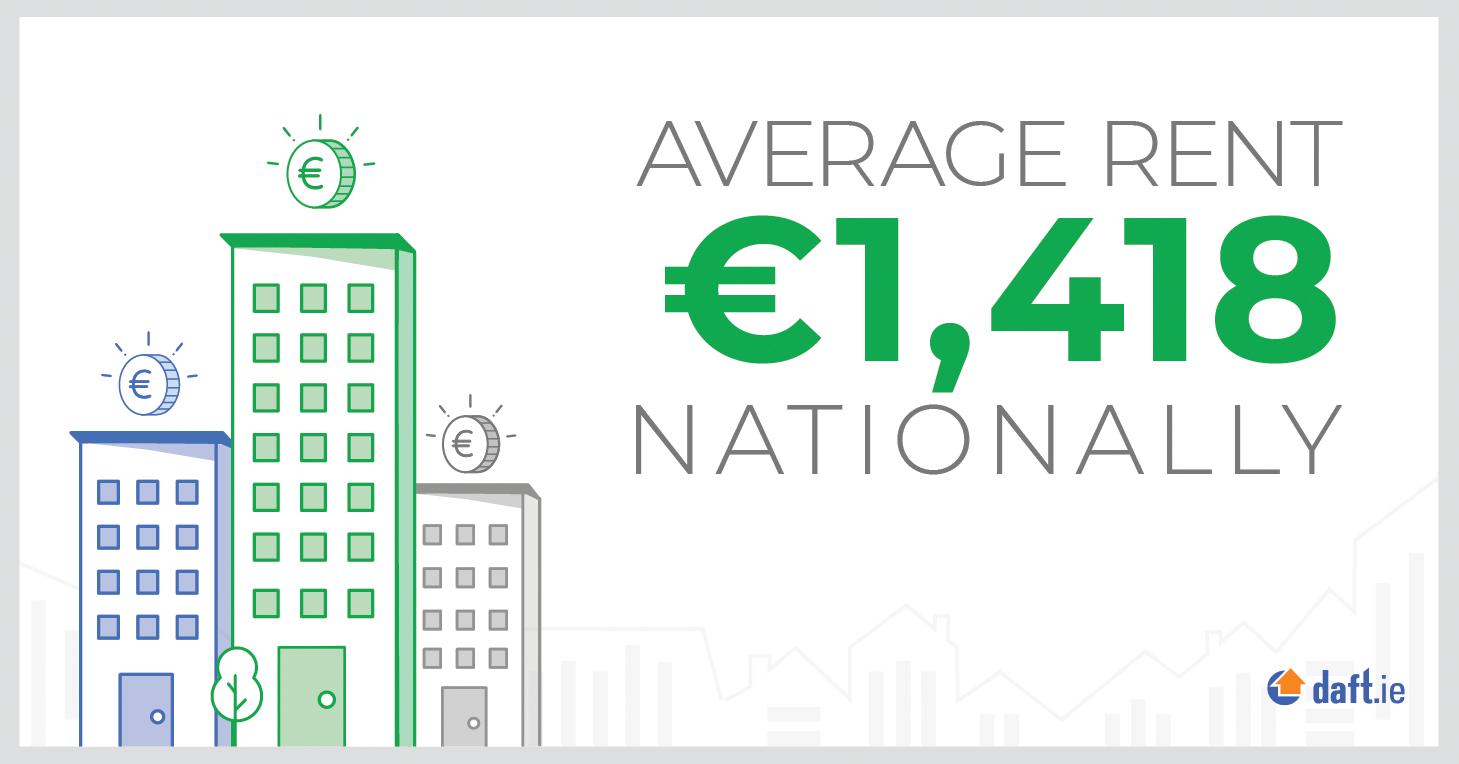Average rent nationally