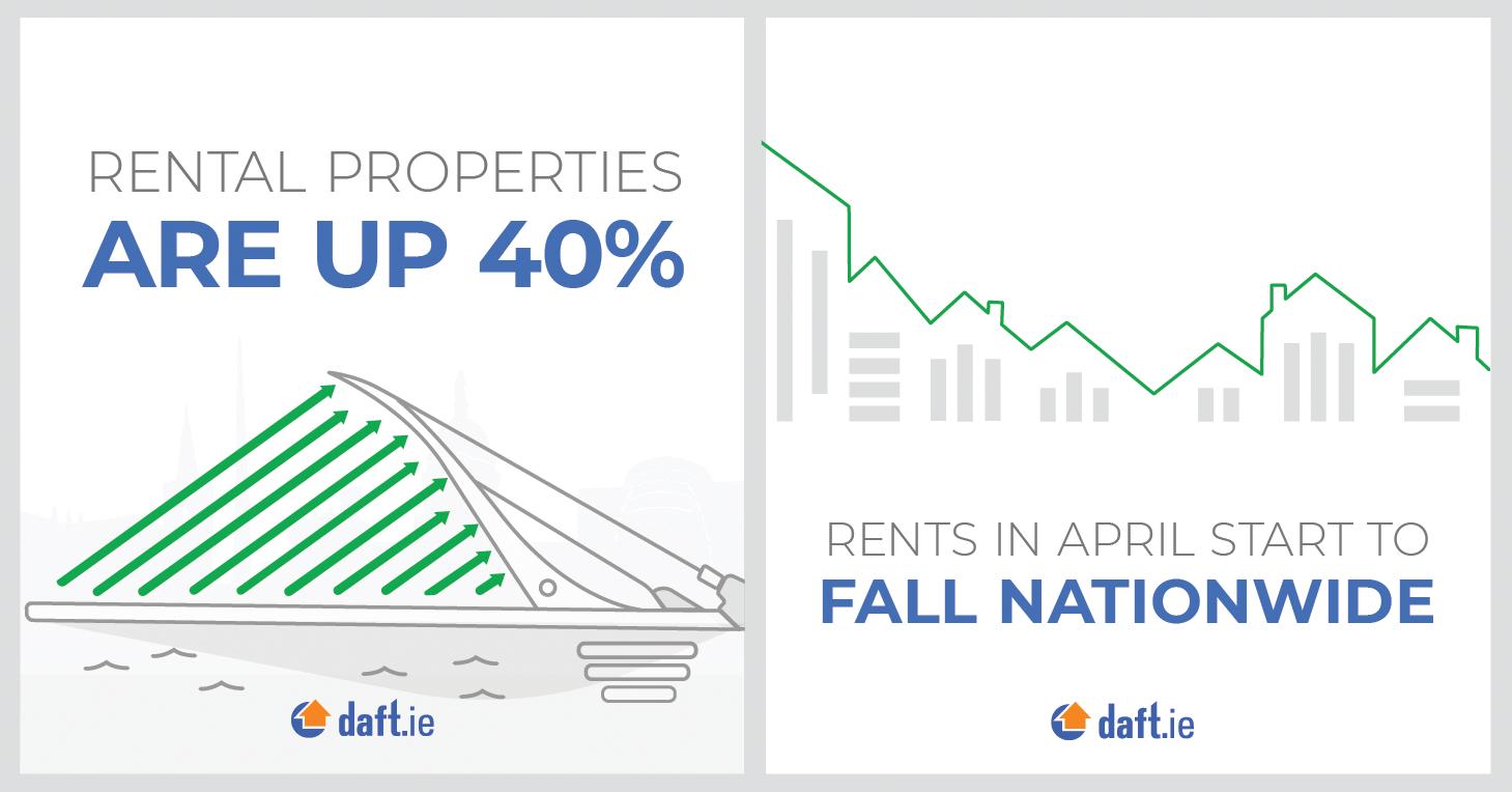 Fall 2.5% in April