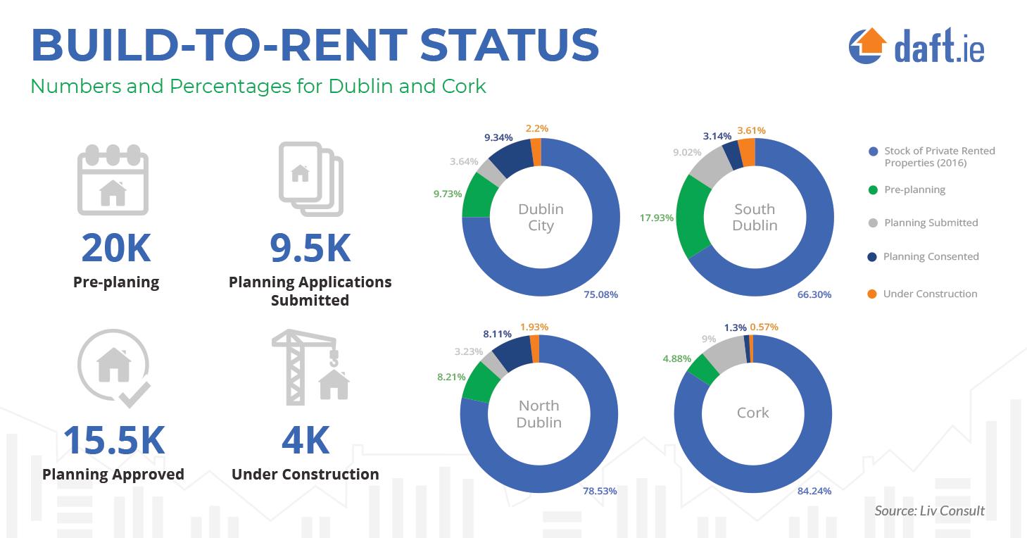 Build-to-rent status