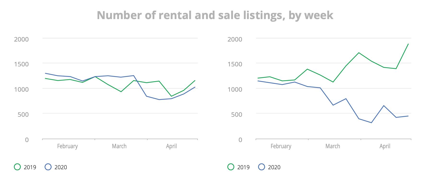 Number of rental and sale listings by week