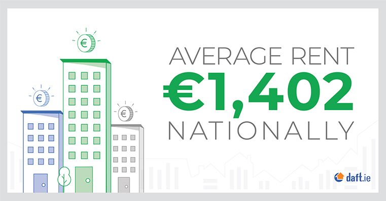 Average rent nationally is now €1,402