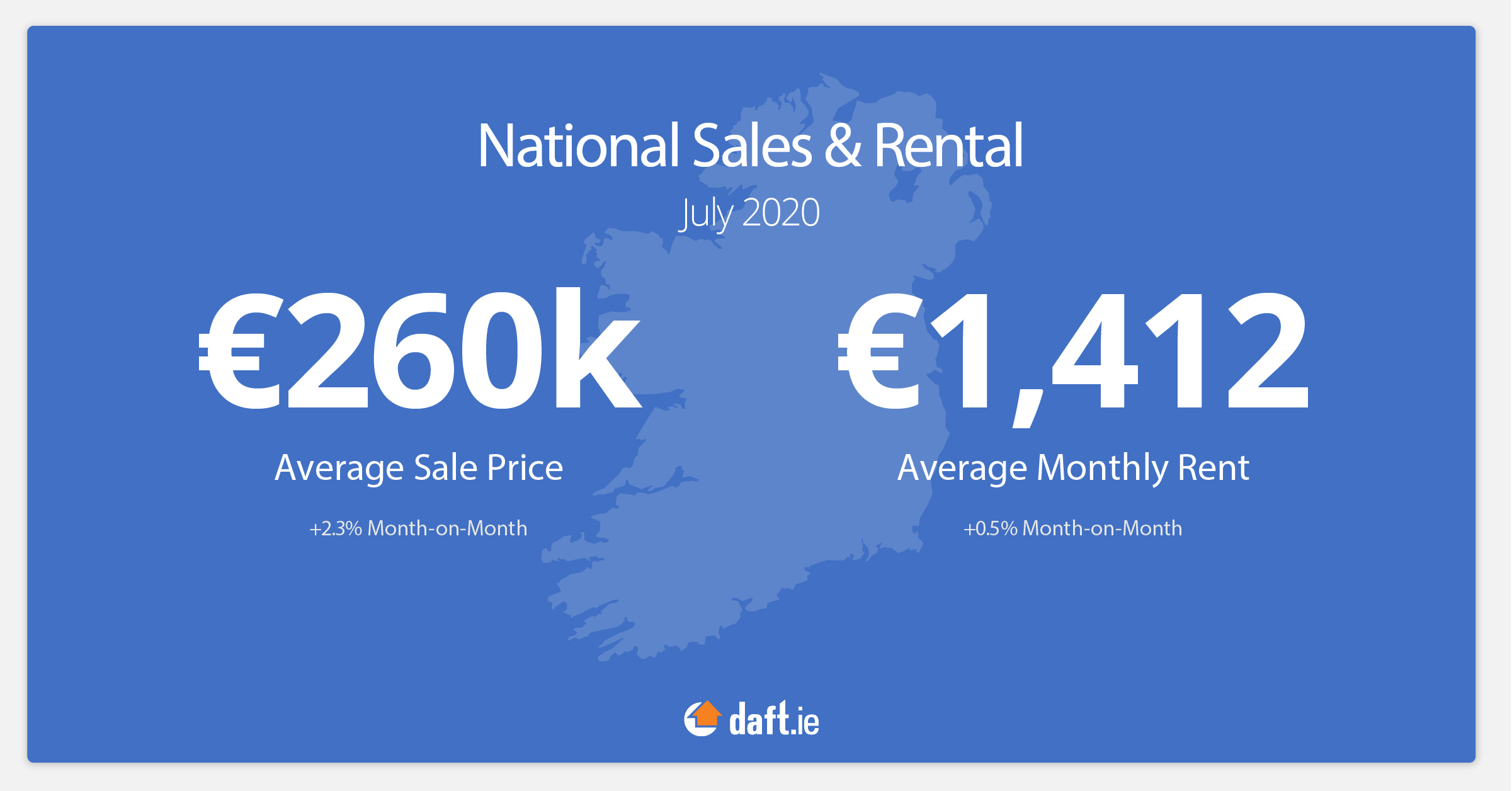 National sales and rental average prices