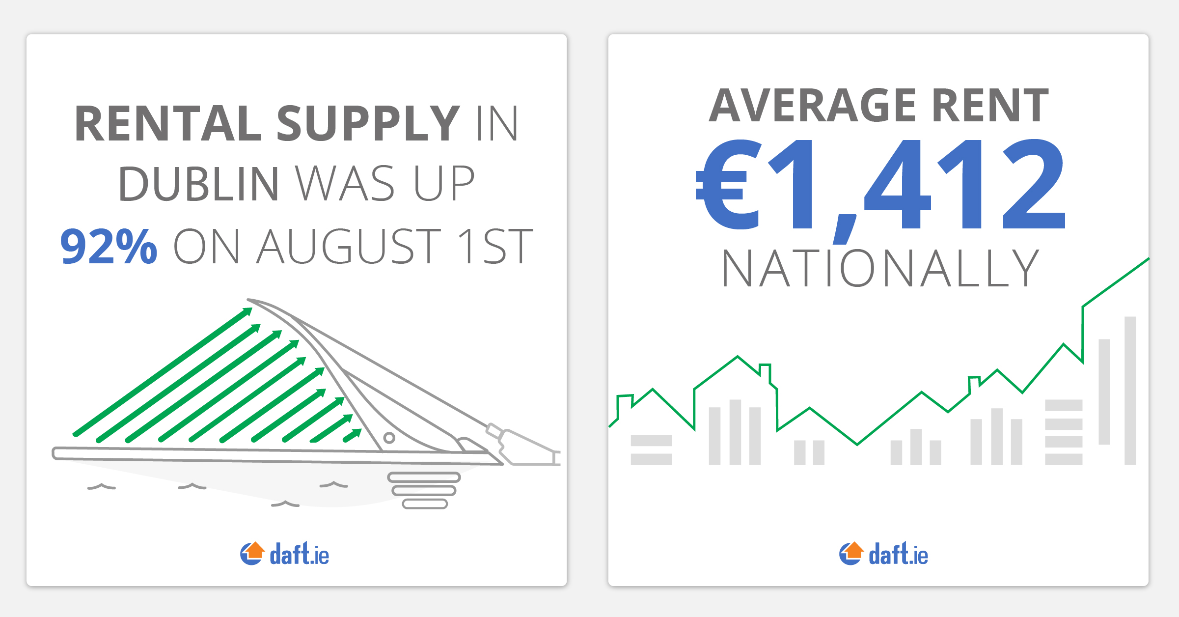 Rental supply in Dublin and average rent nationally