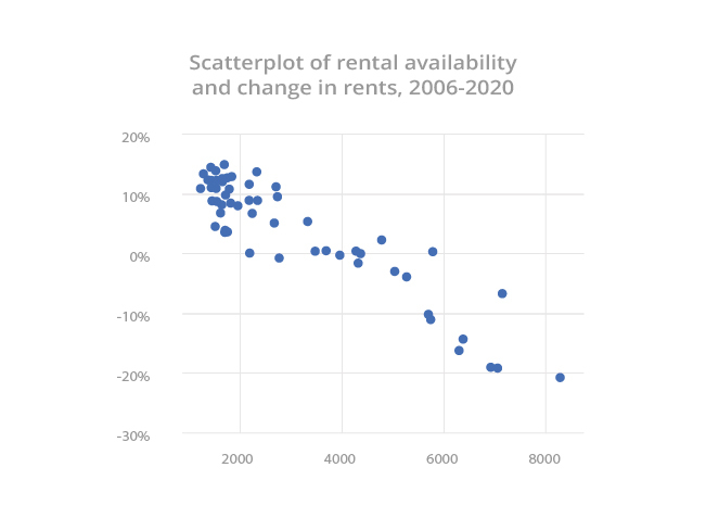 Scatterplot of rental availability and change in rents
